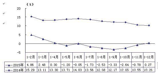 简析2015年汽车工业重点企业经济效益-中国机电产品